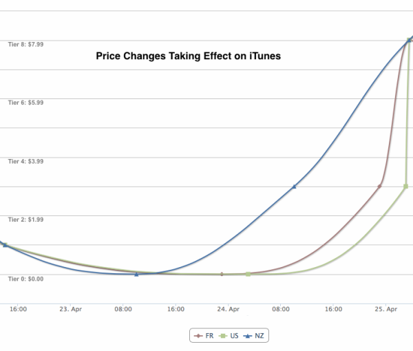 Price Changes Taking Effect on iTunes