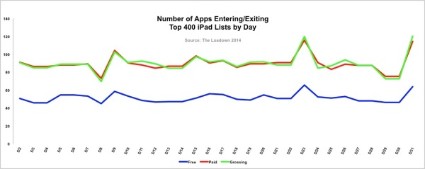 Number of Apps Entering/Exiting Top 400 iPad Lists by Day