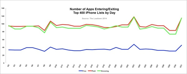 Number of Apps Entering/Exiting Top 400 iPhone Lists by Day
