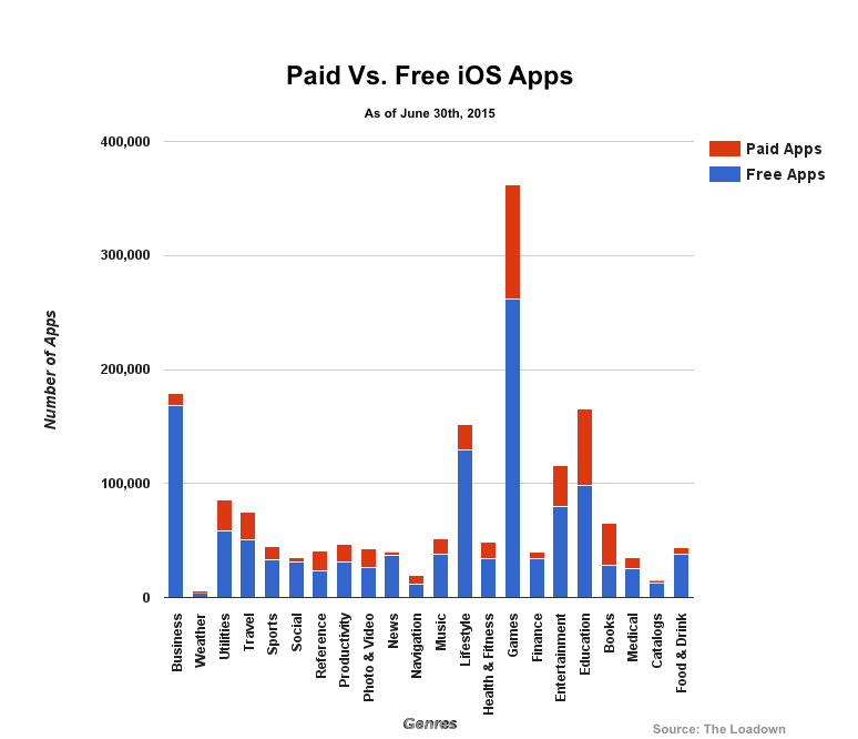 Paid vs. Free iOS Apps, 1H 2015