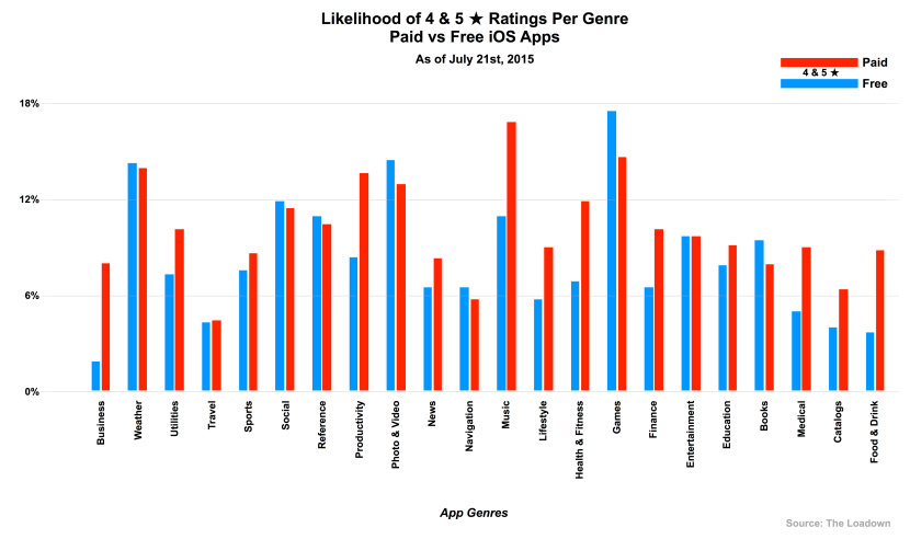 Likelihood of 4 & 5 ★ Ratings Per Genre, Paid vs Free iOS Apps (2015)